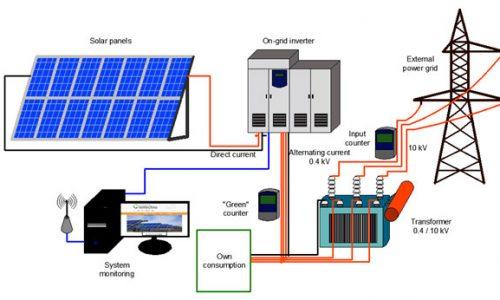 gunes-enerjisi-santralleri