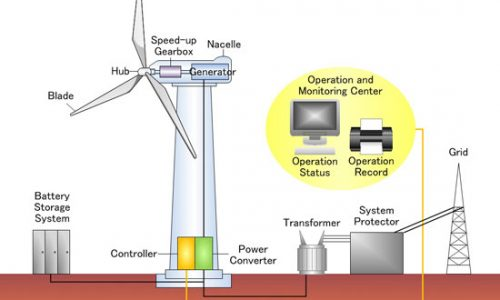 ruzgar-enerjisi-santrali